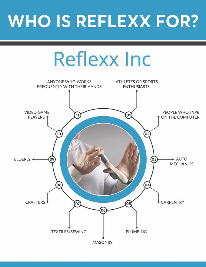 Reflexx, The Ultimate Hand Therapy Device